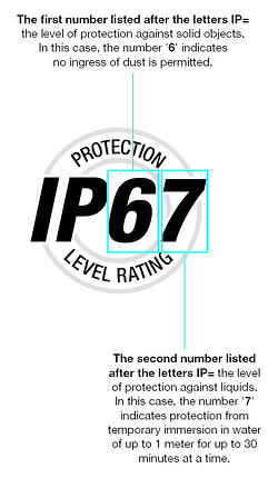 IP_Rating