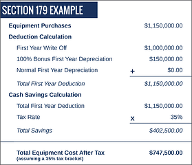 Reduce Your Taxes With the Section 179 Deduction, Sample, Travers Tool